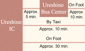 Approximately 5 min by bus from Ureshino IC to Ureshino Bus Center, Approximately 10 min on foot from Ureshino Bus Center to Ritouen. Approximately 10 min by taxi from Ureshino IC to Ritouen. Approximately 30 min on foot from Ureshino IC to Ritouen.