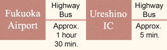 Approximately 1 hour 30 min by Highway Bus from Fukuoka Airport to Ureshino IC.