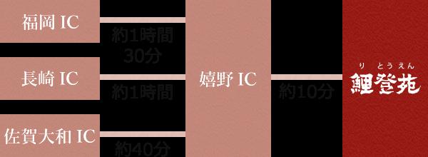 福岡ICから嬉野ICまでは約1時間30分、長崎ICからは約1時間、佐賀大和ICからは約40分。嬉野ICから鯉登苑まで約10分