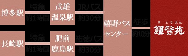 博多駅から武雄温泉駅まで約1時間、嬉野バスセンターまでJRバスで約30分。長崎駅から肥前鹿島駅まで約1時間、嬉野バスセンターまで祐徳バスで約30分。嬉野バスセンターから鯉登苑まで徒歩約10分。